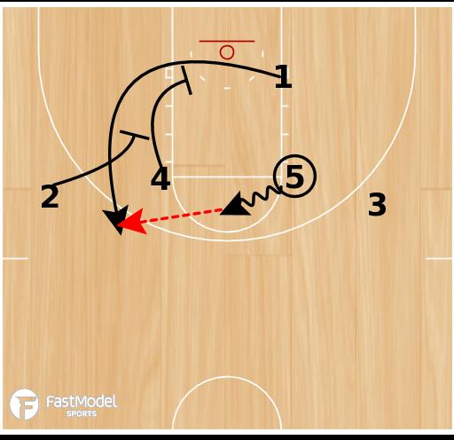 """Basketball Play - UCONN """"14 Double Through"""""""