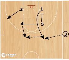 Basketball Play - Flex Duck-In