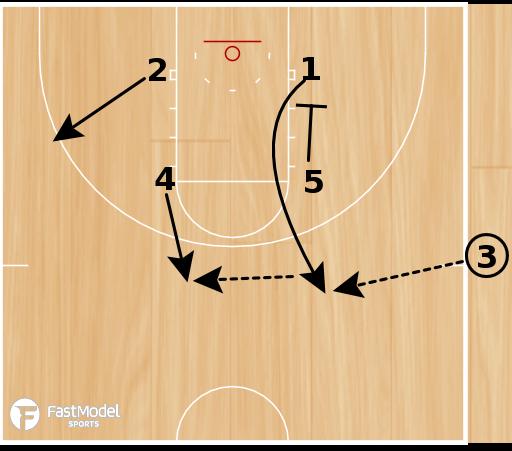 Basketball Play - Flex Duck-In