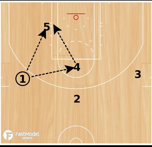 Basketball Play - Stack Turn