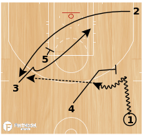 Basketball Play - LA Clippers: Drag Slice