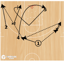 Basketball Play - Reverse Counter 3