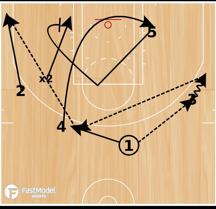 Basketball Play - Reverse Counter 3