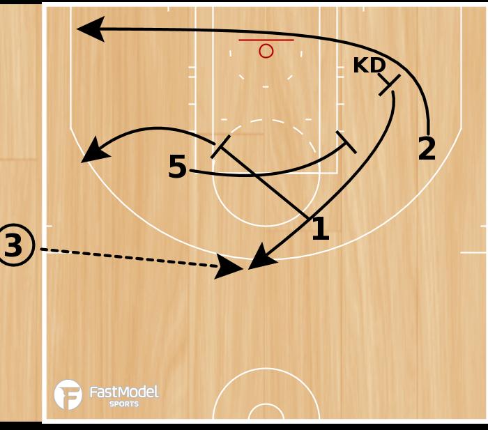 Basketball Play - OKC Thunder - ATO