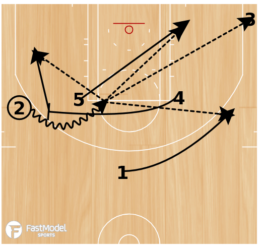 Basketball Play - Loop with Side Ball Screen & 2 Counters
