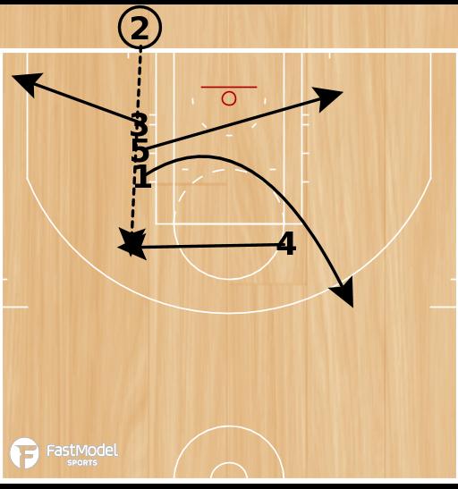 Basketball Play - BLOB Pin Down/Mid Post Play