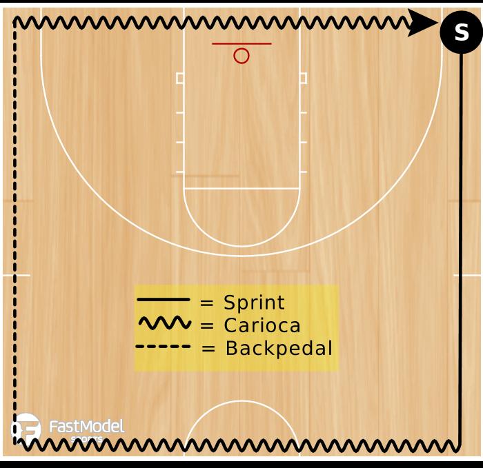 Basketball Play - Combine Agility