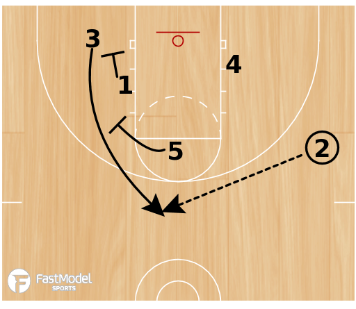 Basketball Play - Scissor Stagger