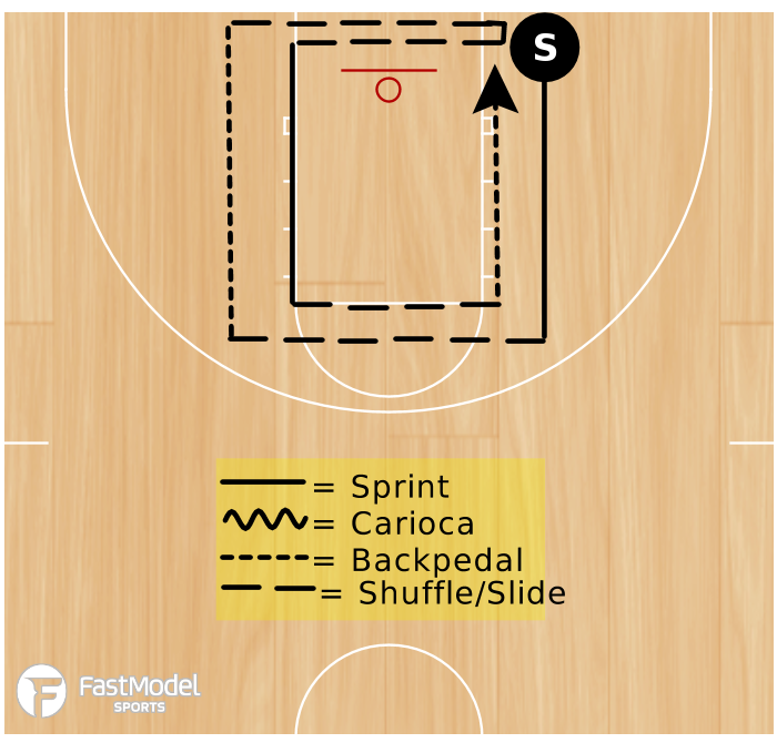 Basketball Play - Complete the Square