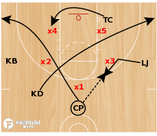 Basketball Play - USA 3-2 Zone Quick