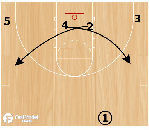Basketball Play - 3FTC Transition Offense