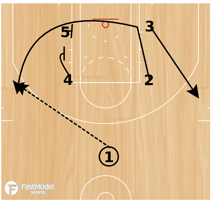 Basketball Play - Low Double Stack