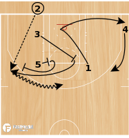 Basketball Play - Triangle Low
