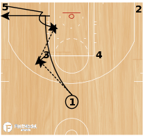 Basketball Play - Pin Down Post Iso Play