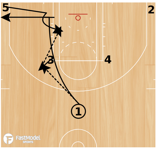 Basketball Play - Pin Down Post Iso Play