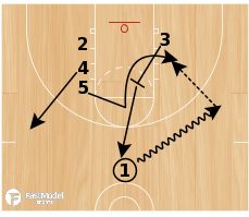 Basketball Play - Post Isolation Play