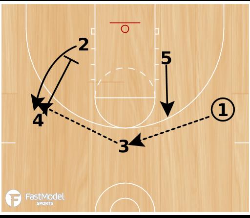 Basketball Play - Post Isolation Play