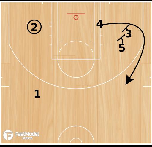 Basketball Play - Chicago Bulls 4th Quarter 2 Man Game