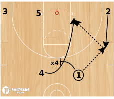 Basketball Play - Dribble Drive Entry 'X'