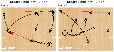 "Basketball Play - Miami Heat ""35 Slice"""