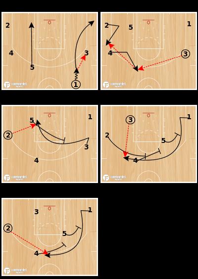 Basketball Play - Heat Triple Shuffle