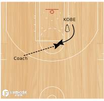 Basketball Play - Kobe Bryant Rub Screen Series