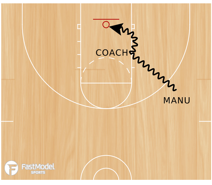 Basketball Play - Ginobli Leverage the Help Defender