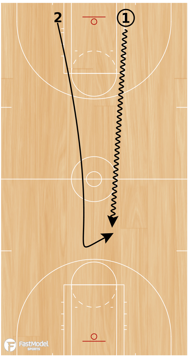 Basketball Play - Transition 1 on 1