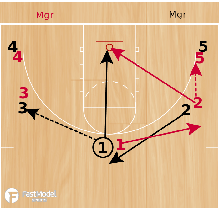 Basketball Play - 3FTC Chaos Offense Drill
