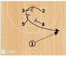Basketball Play - Box 2 Up