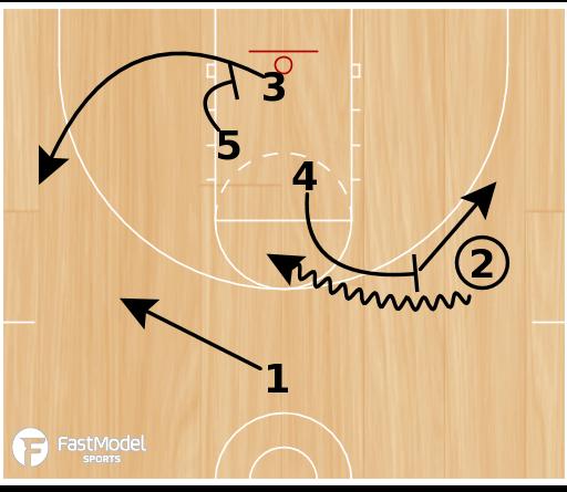 Basketball Play - Box 2 Up