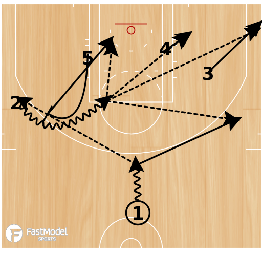 Basketball Play - Single/Double with Side Ball Screen