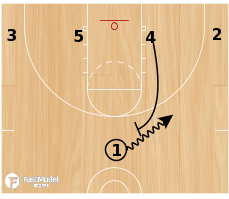 Basketball Play - 1-4 Low 3 Iso
