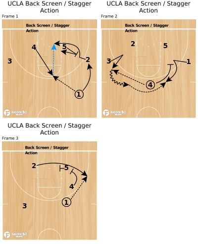 Basketball Play - UCLA Back Screen / Stagger Action
