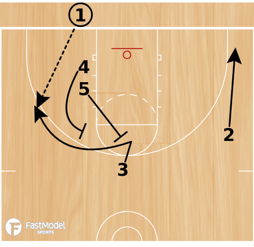 Basketball Play - Stack Triple Option