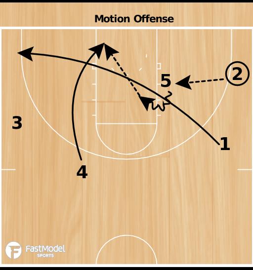 Basketball Play - Motion