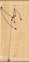Basketball Play - Portland Trailblazers EOQ FC Inbounds