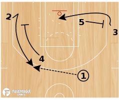 Basketball Play - Flow Offense