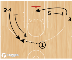 Basketball Play - Flow Offense - Flip