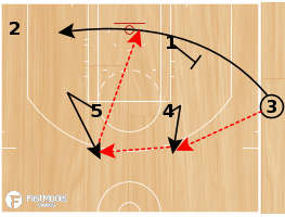 Basketball Play - Portland Trailblazers SLOB Lob Play