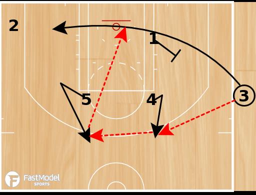 Basketball Play - Portland Trailblazers SLOB Lob Play