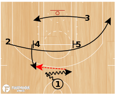 "Basketball Play - Cleveland Cavaliers Backdoor ""Special"""