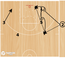 Basketball Play - SLOB - Slice Screen Rescreen/Counter Play