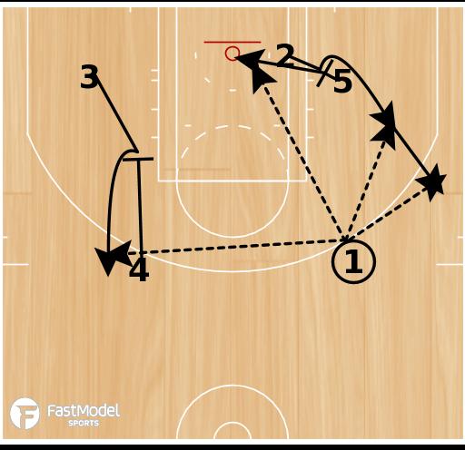 Basketball Play - SLOB - Slice Screen Rescreen/Counter Play