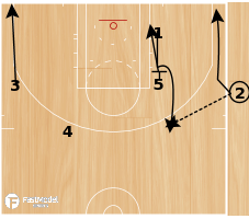 Basketball Play - SLOB - Slice with Ball Screen