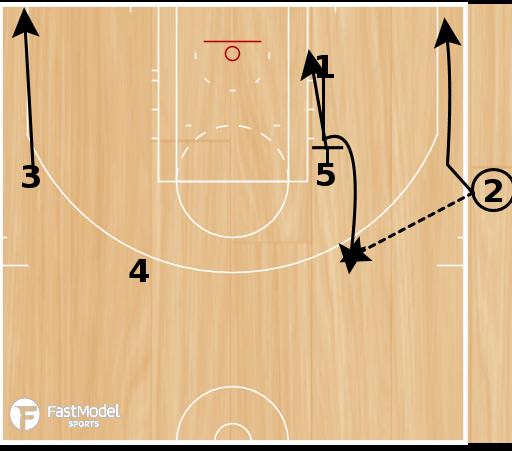 Basketball Play - SLOB - Slice with Ball Screen