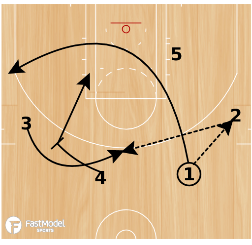 Basketball Play - Motion Quick (2 plays)