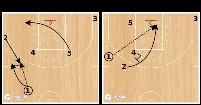 "Basketball Play - Washington Wizards ""Flip Rip"""