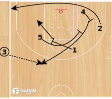 "Basketball Play - Oklahoma City Thunder ""End of Game Need a 3 (ATO)"""