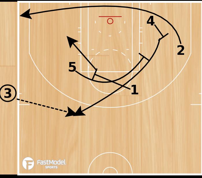 """Basketball Play - Oklahoma City Thunder """"End of Game Need a 3 (ATO)"""""""